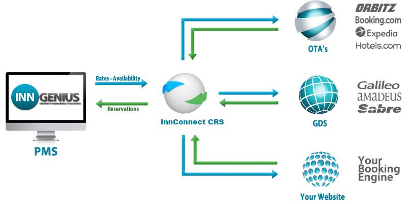 InnGenius Hotel Software, Hotel Management Software, Hotel PMS, Channel Manager, Booking Engine